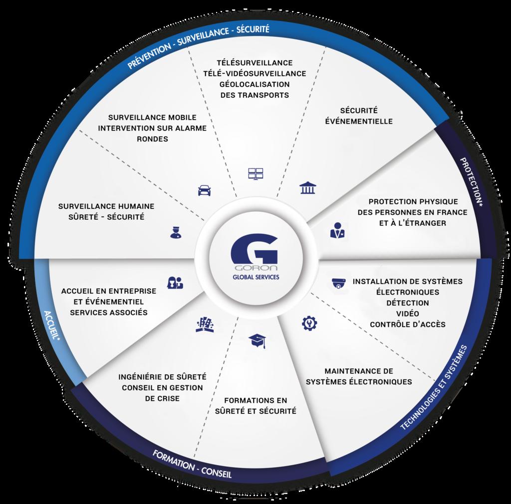offre globale de sécurité privée - goron S.A