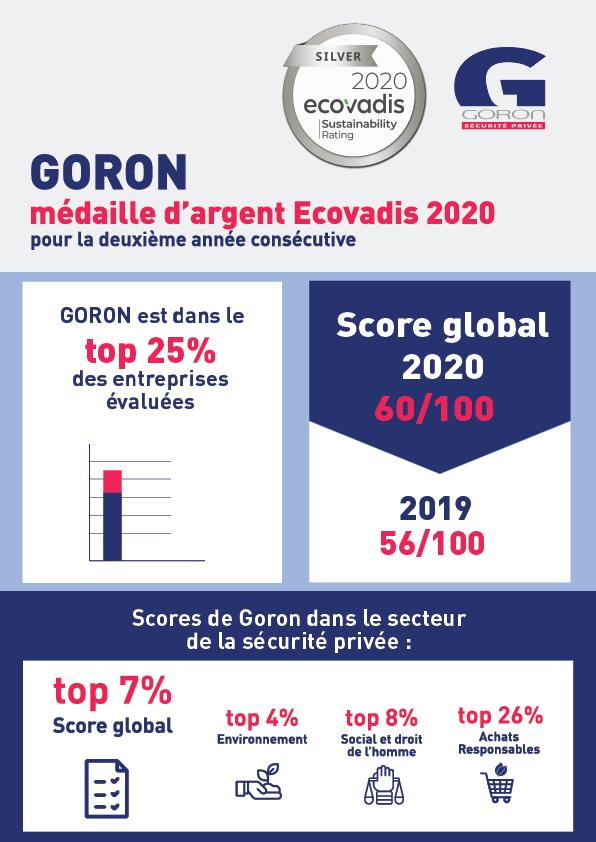 Infographie décrivant les résultats de Goron à l'enquête Ecovadis 2020
